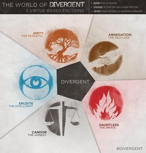 Divergent 500x525